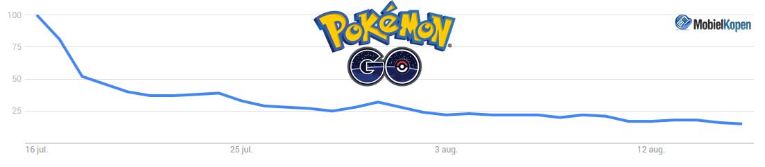 pokémon go trend