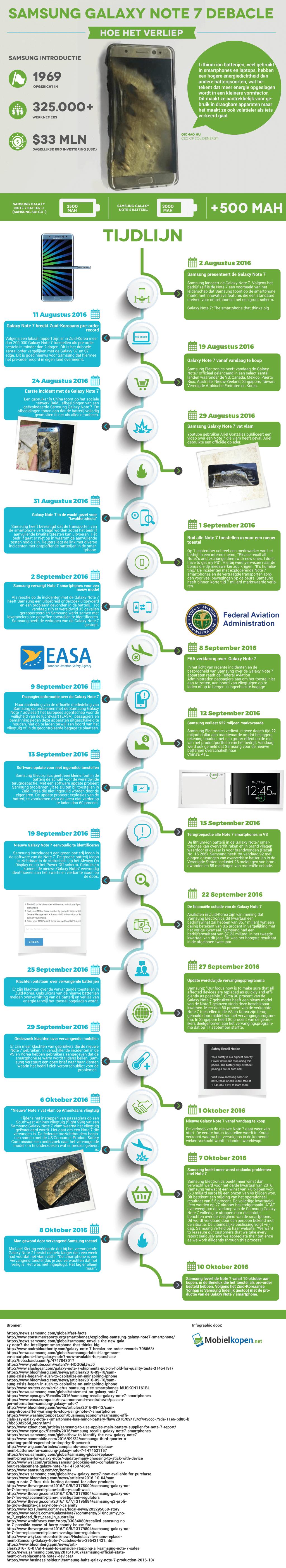 infographic note 7 mobielkopen