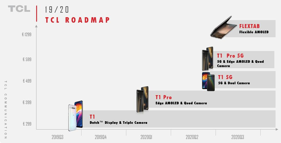 tcl roadmap